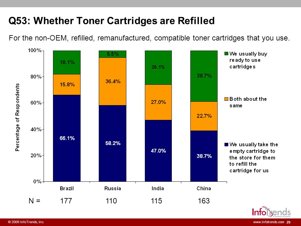 29 © 2009 InfoTrends, Inc.www.infotrends.com Q53: Whether Toner Cartridges are Refilled For the non-OEM, refilled, remanufactured, compatible toner ca