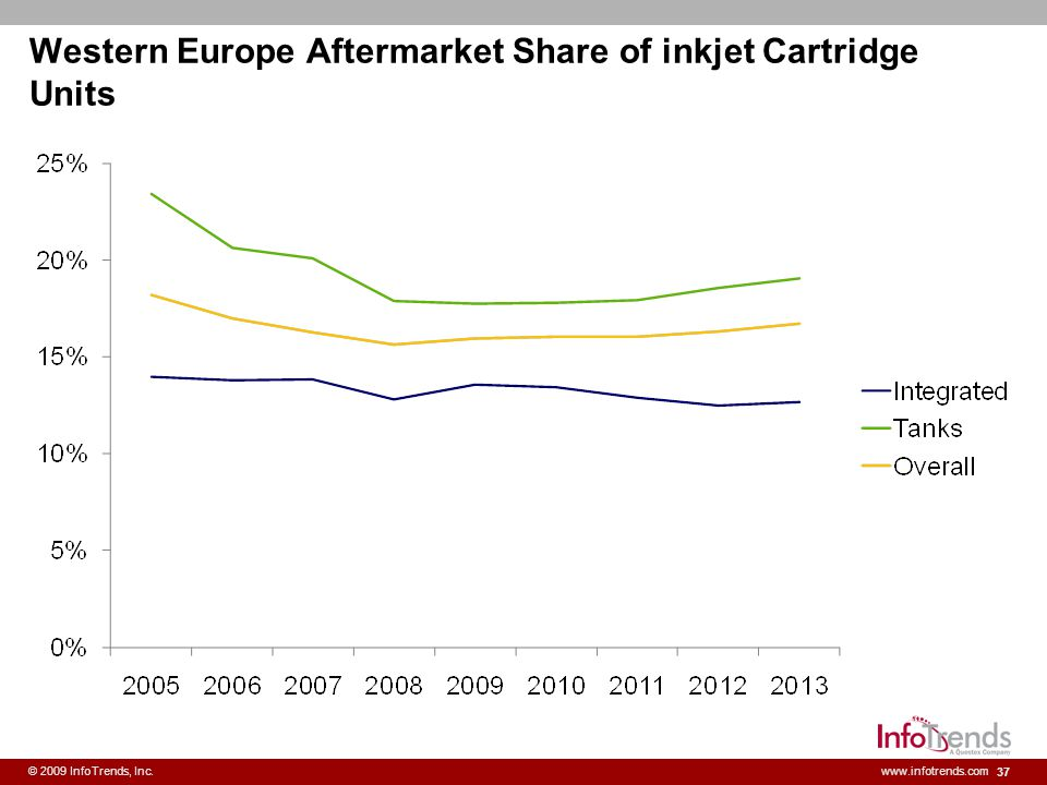 37 © 2009 InfoTrends, Inc.www.infotrends.com Western Europe Aftermarket Share of inkjet Cartridge Units