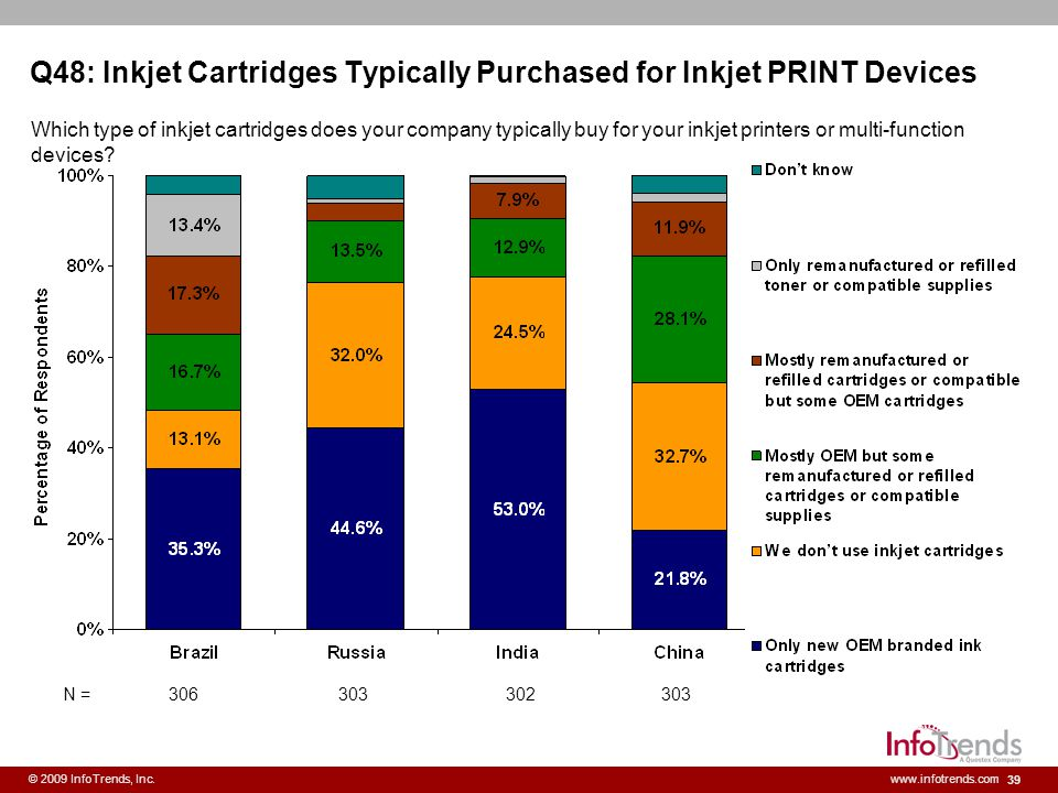 39 © 2009 InfoTrends, Inc.www.infotrends.com Q48: Inkjet Cartridges Typically Purchased for Inkjet PRINT Devices Which type of inkjet cartridges does