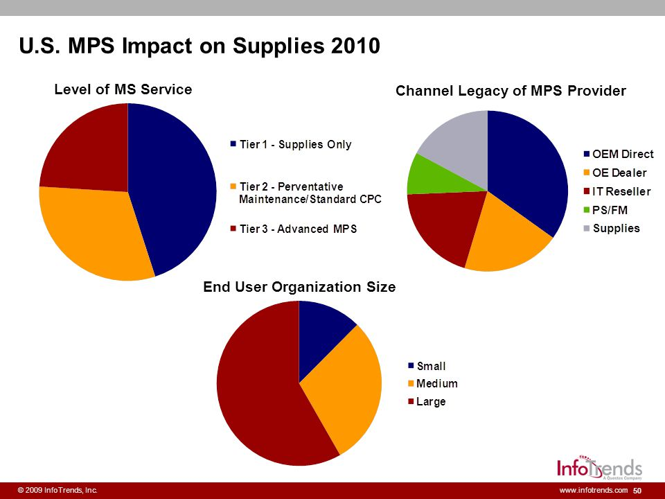 50 © 2009 InfoTrends, Inc.www.infotrends.com U.S. MPS Impact on Supplies 2010 Level of MS Service Channel Legacy of MPS Provider End User Organization