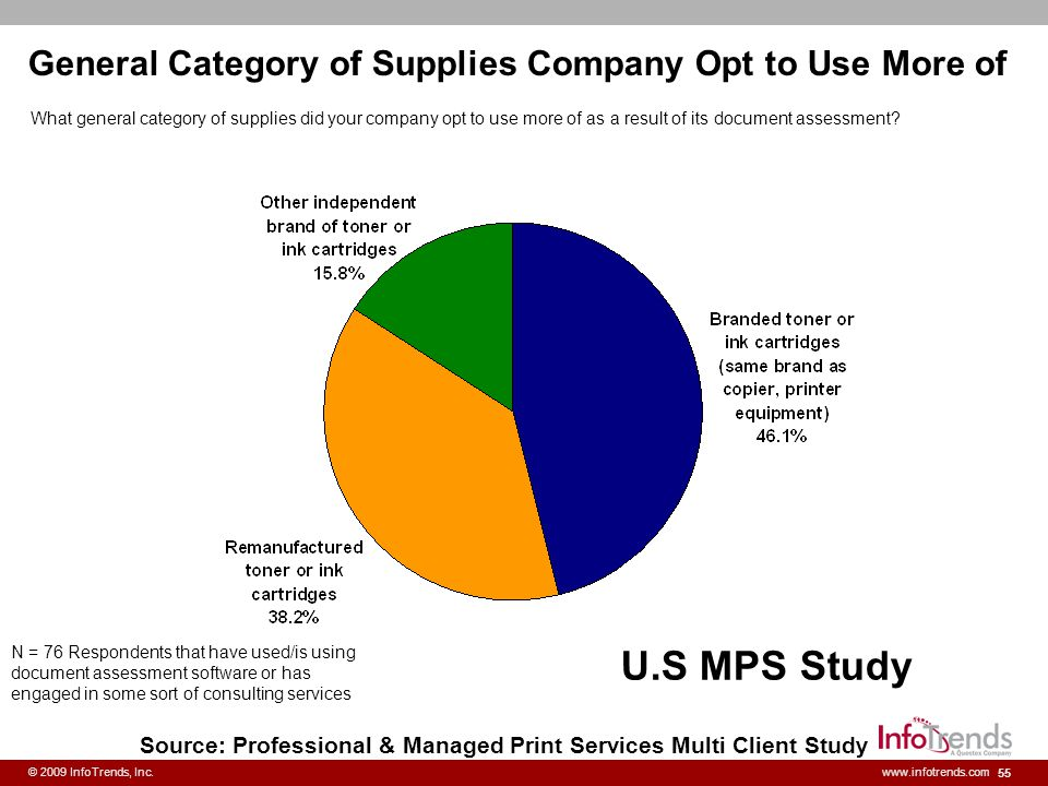 55 © 2009 InfoTrends, Inc.www.infotrends.com General Category of Supplies Company Opt to Use More of N = 76 Respondents that have used/is using docume