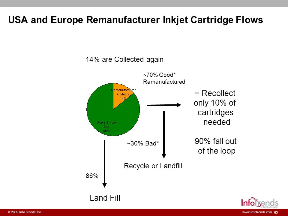 63 © 2009 InfoTrends, Inc.www.infotrends.com USA and Europe Remanufacturer Inkjet Cartridge Flows Land Fill 86% ~30% Bad* ~70% Good* Remanufactured Re