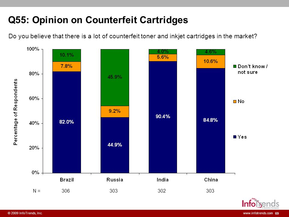 69 © 2009 InfoTrends, Inc.www.infotrends.com Q55: Opinion on Counterfeit Cartridges Do you believe that there is a lot of counterfeit toner and inkjet