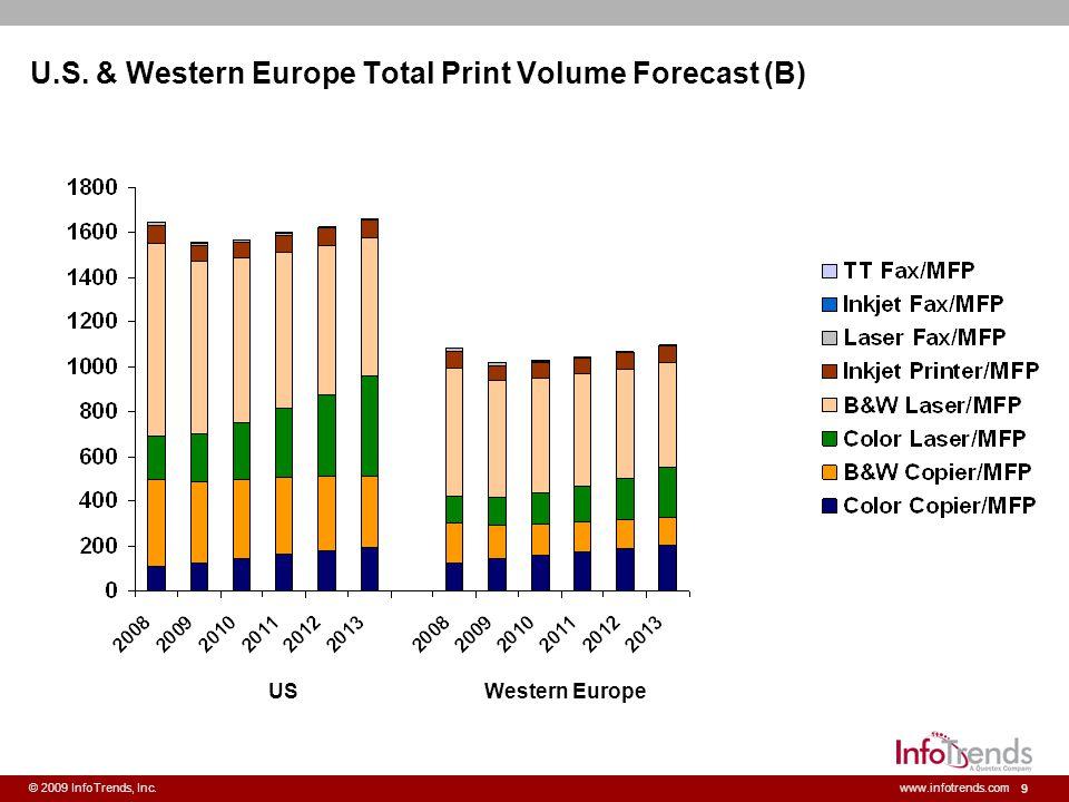 10 © 2009 InfoTrends, Inc.www.infotrends.com World Total Print Volume (B) Electrophotography and Desktop Inkjet