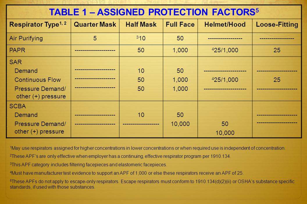 TABLE 1 – ASSIGNED PROTECTION FACTORS 5 Respirator Type 1, 2 Quarter MaskHalf MaskFull FaceHelmet/HoodLoose-Fitting Air Purifying5 3 1050-------------