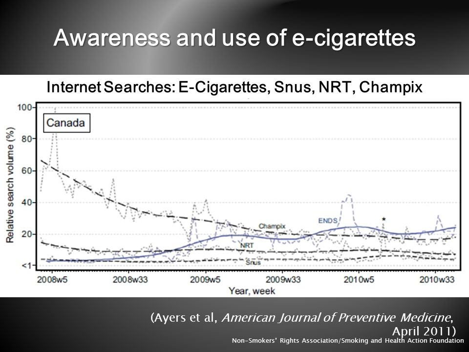 Two large US surveys in 2010: national online study (n=2650) and Legacy Longitudinal Smoker Cohort (n=3650) (Pearson et al, AJPH, July 2011) Ever-use = 11.4% current smokers; 2% former smokers; 0.8% for never smokers Current use = 4.1% current smokers; 0.5% former smokers Two large UK surveys in 2010 and 2012 (n=12,500 adults, incl 2,100 smokers) (Dockrell et al, N&TR, May 2013) Ever use = 22% smokers; 0.5% non-smokers (2012) Current use = 7% smokers (2012) Non-Smokers Rights Association/Smoking and Health Action Foundation