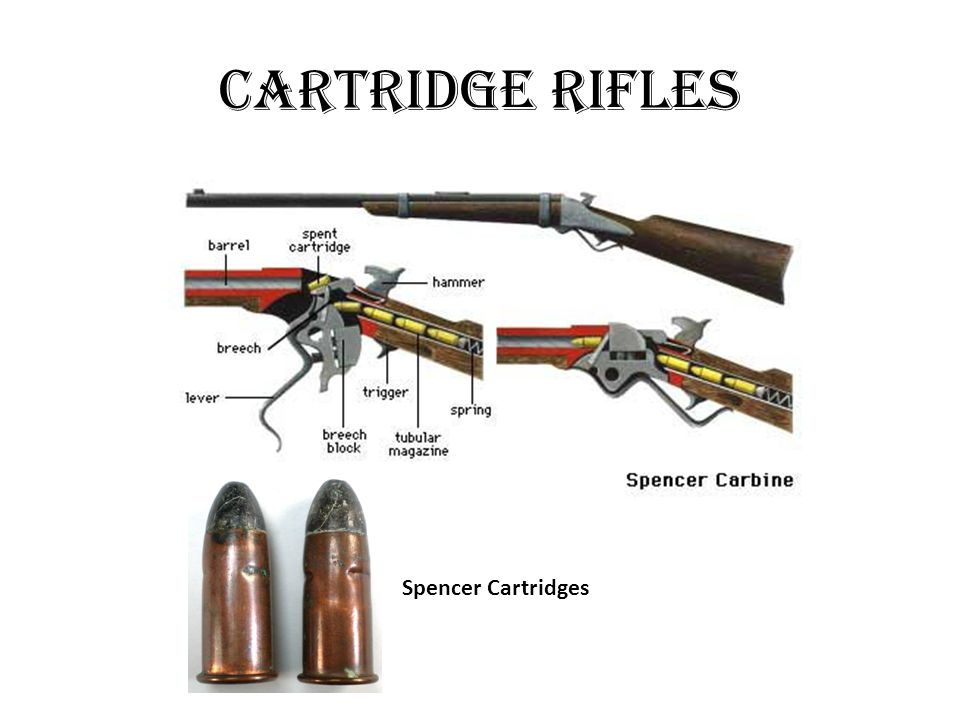 Cartridge Rifles Spencer Cartridges