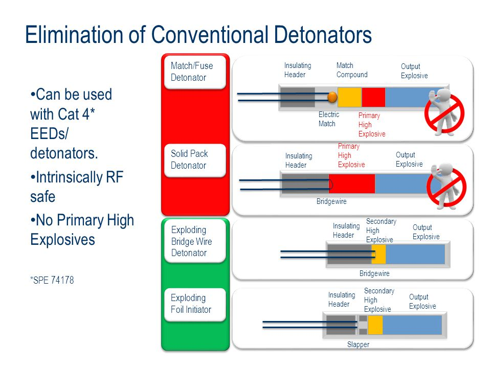 Elimination of Conventional Detonators Can be used with Cat 4* EEDs/ detonators. Intrinsically RF safe No Primary High Explosives *SPE 74178 Insulatin