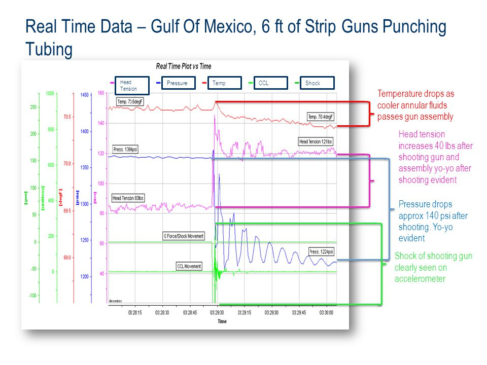 Real Time Data – Gulf Of Mexico, 6 ft of Strip Guns Punching Tubing Head Tension PressureTempCCLShock Temperature drops as cooler annular fluids passes gun assembly Head tension increases 40 lbs after shooting gun and assembly yo-yo after shooting evident Pressure drops approx 140 psi after shooting.
