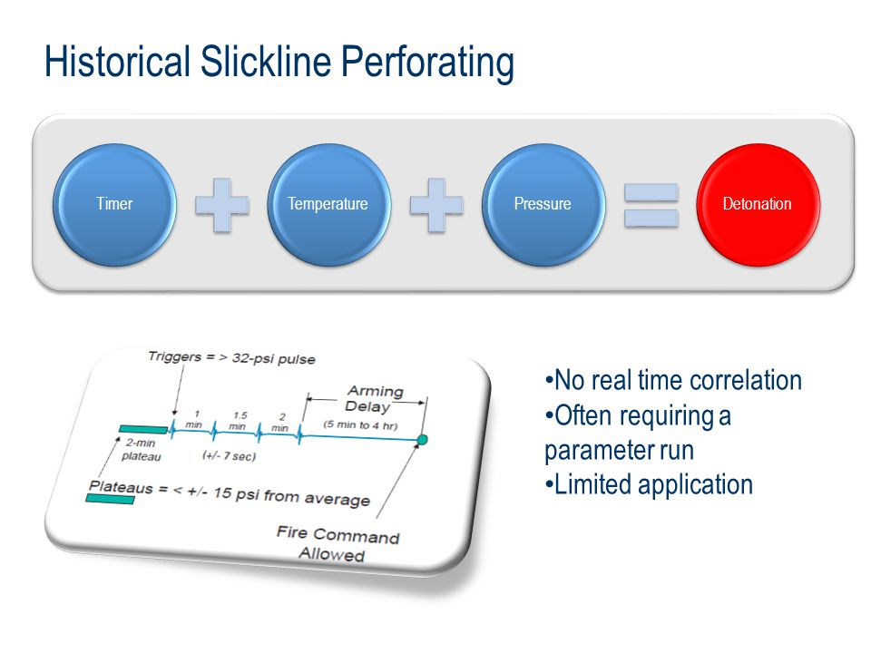 Historical Slickline Perforating No real time correlation Often requiring a parameter run Limited application