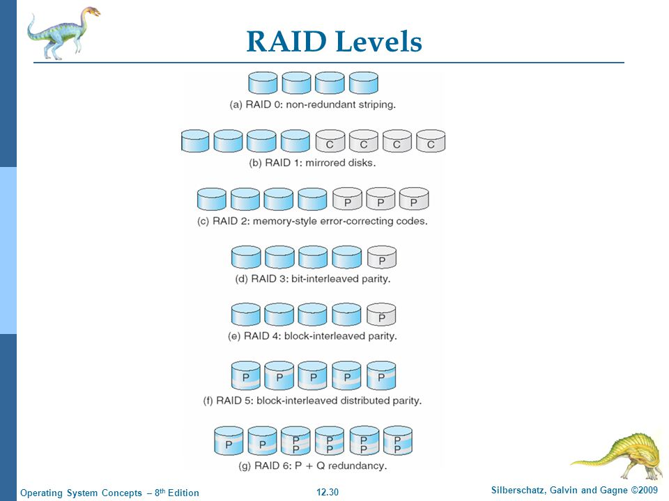 12.30 Silberschatz, Galvin and Gagne ©2009 Operating System Concepts – 8 th Edition RAID Levels