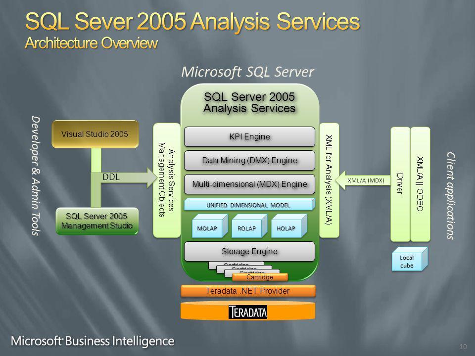 SQL Server 2005 Analysis Services 10 Visual Studio 2005 SQL Server 2005 Management Studio Multi-dimensional (MDX) Engine Data Mining (DMX) Engine Storage Engine KPI Engine MOLAPMOLAP Analysis Services Management Objects XML for Analysis (XML/A) UNIFIED DIMENSIONAL MODEL ROLAPROLAPHOLAPHOLAP Local cube Teradata.NET Provider CartridgeCartridge CartridgeCartridge CartridgeCartridge Cartridge Driver XML/A || ODBO DDL XML/A (MDX) Microsoft SQL Server Client applications Developer & Admin Tools