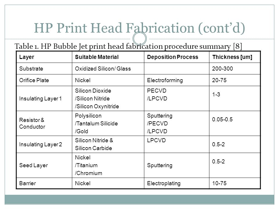 HP Print Head Fabrication (contd) LayerSuitable MaterialDeposition ProcessThickness [um] SubstrateOxidized Silicon/ Glass200-300 Orifice PlateNickelEl