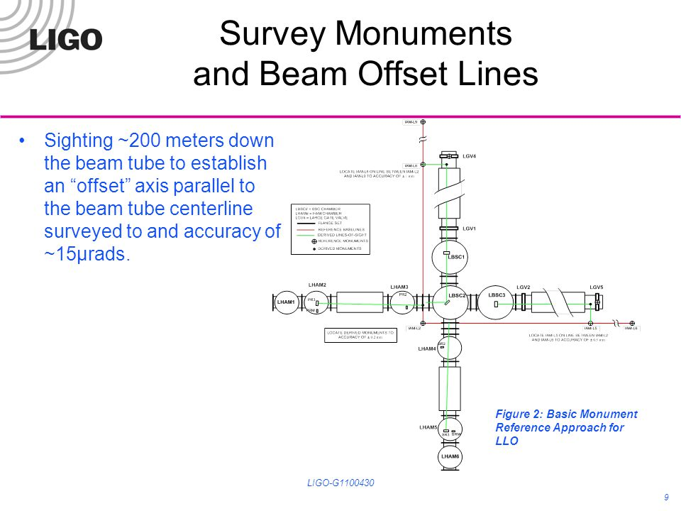 Survey Monuments and Beam Offset Lines Sighting ~200 meters down the beam tube to establish an offset axis parallel to the beam tube centerline survey