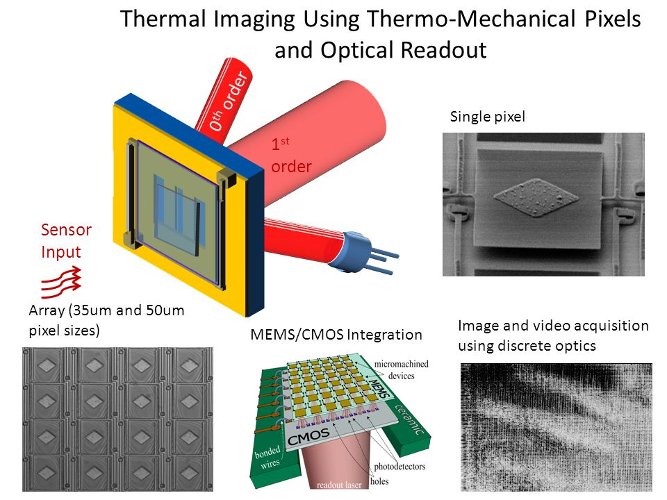 Thermal Imaging Using Thermo-Mechanical Pixels and Optical Readout Sensor Input 1 st order 0 th order MEMS/CMOS Integration Array (35um and 50um pixel