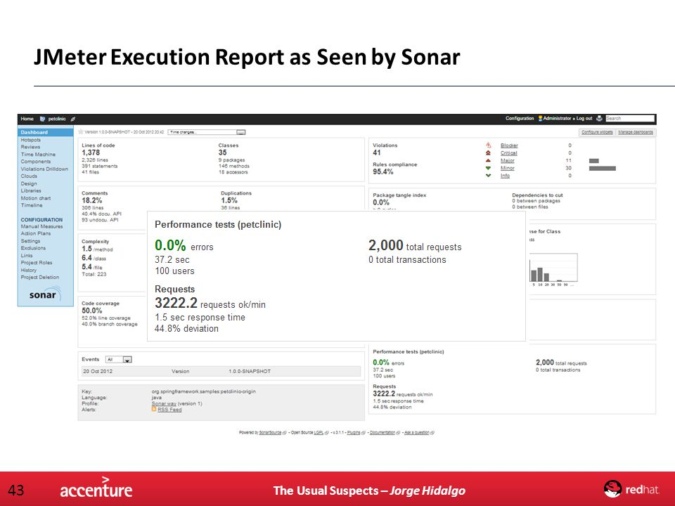 The Usual Suspects – Jorge Hidalgo 43 JMeter Execution Report as Seen by Sonar