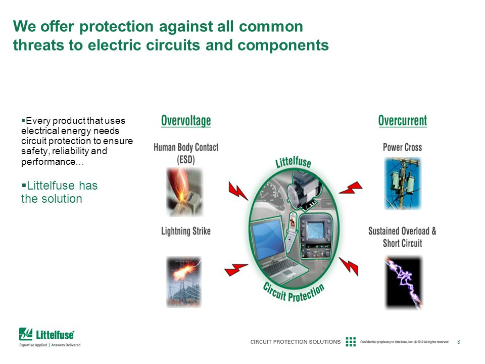 8 We offer protection against all common threats to electric circuits and components Every product that uses electrical energy needs circuit protectio