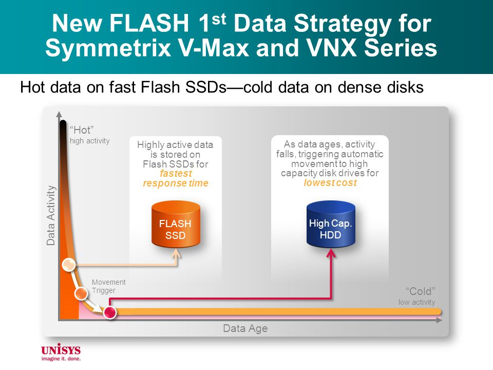 New FLASH 1 st Data Strategy for Symmetrix V-Max and VNX Series Hot data on fast Flash SSDscold data on dense disks Hot high activity As data ages, ac