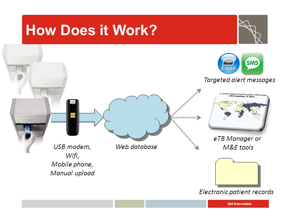 Abt Associates USB modem, Wifi, Mobile phone, Manual upload How Does it Work? eTB Manager or M&E tools Targeted alert messages Electronic patient reco