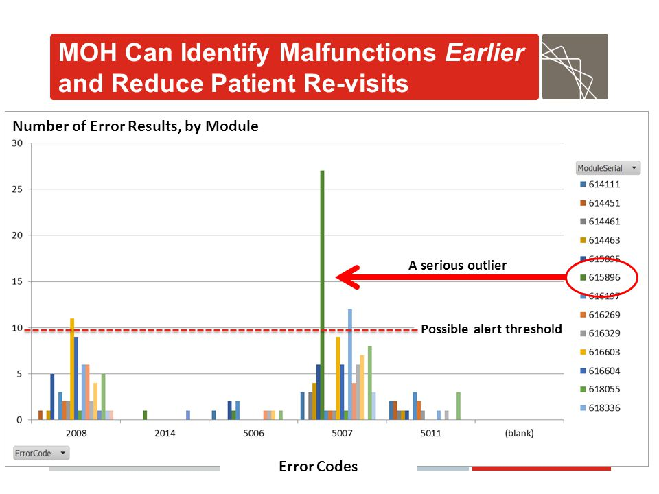 Abt Associates MOH Can Identify Malfunctions Earlier and Reduce Patient Re-visits A serious outlier Error Codes Number of Error Results, by Module Pos