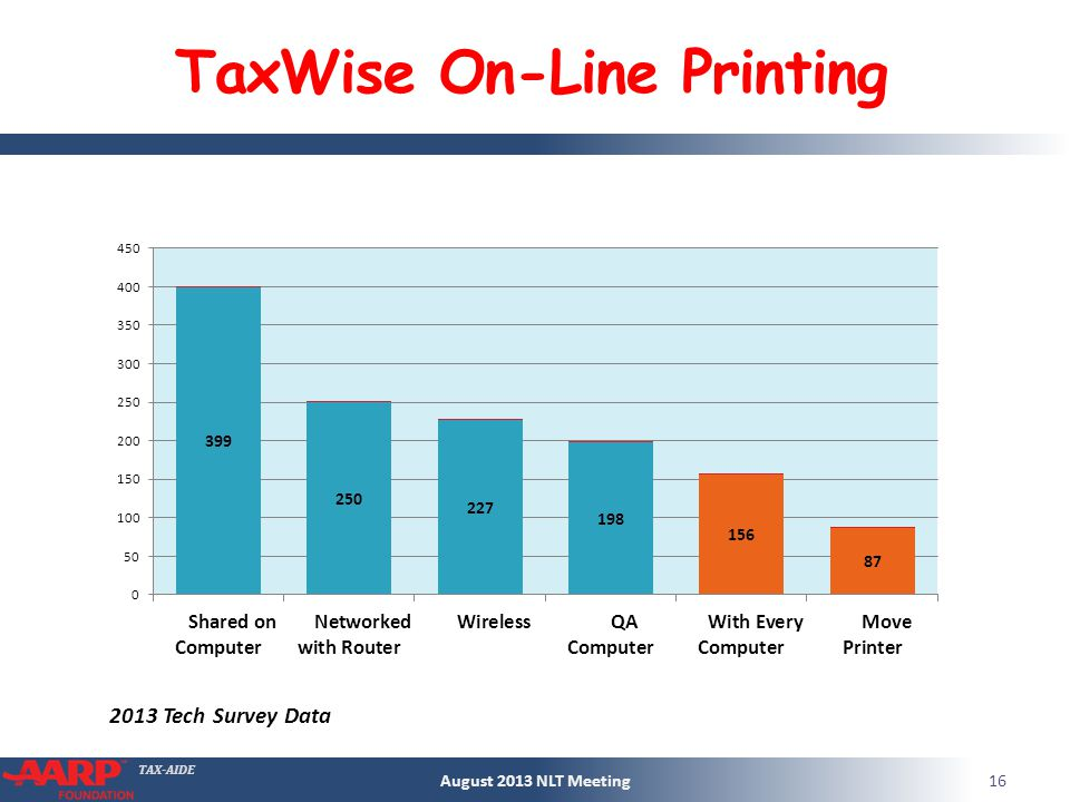 TAX-AIDE TaxWise On-Line Printing August 2013 NLT Meeting Tech Survey Data