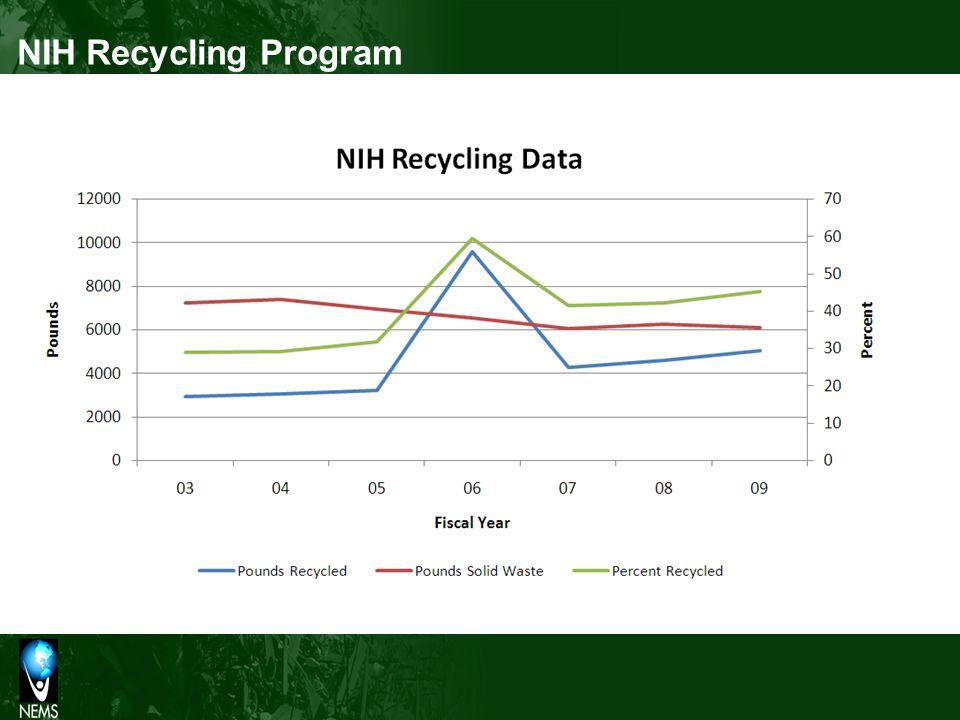 NIH Recycling Program