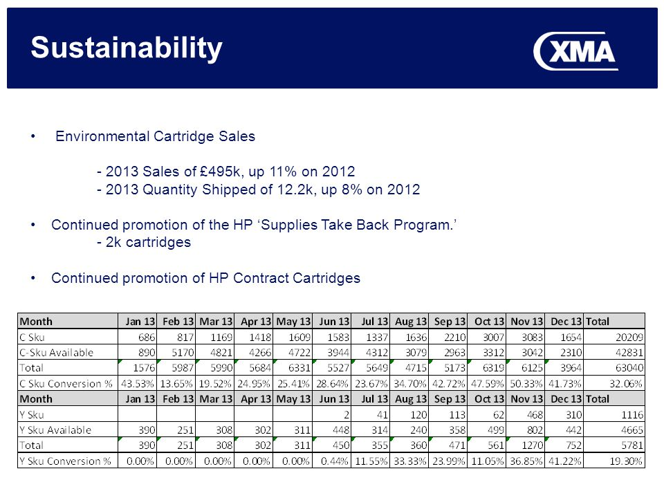 Sustainability Environmental Cartridge Sales - 2013 Sales of £495k, up 11% on 2012 - 2013 Quantity Shipped of 12.2k, up 8% on 2012 Continued promotion of the HP Supplies Take Back Program.