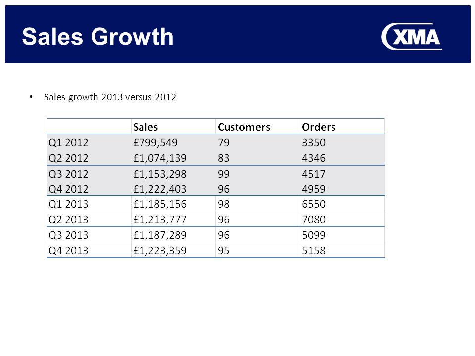 Sales Growth Sales growth 2013 versus 2012
