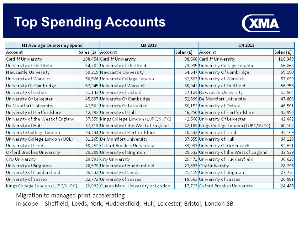 Top Spending Accounts -Migration to managed print accelerating -In scope – Sheffield, Leeds, York, Huddersfield, Hull, Leicester, Bristol, London SB