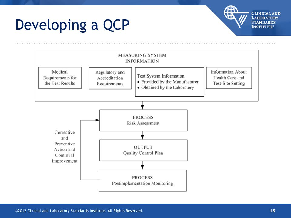 Developing a QCP 18