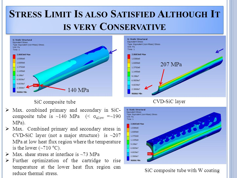 S TRESS L IMIT I S ALSO S ATISFIED A LTHOUGH I T IS VERY C ONSERVATIVE Max. combined primary and secondary in SiC- composite tube is ~140 MPa (< σ all