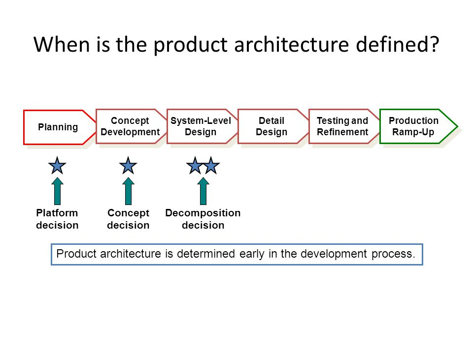 Planning When is the product architecture defined.