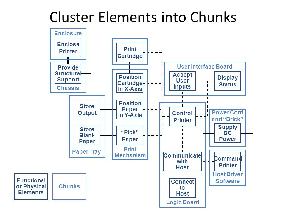 Cluster Elements into Chunks Store Output Store Blank Paper Enclose Printer Provide Structural Support Print Cartridge Position Cartridge In X-Axis Position Paper In Y-Axis Supply DC Power Pick Paper Control Printer Command Printer Connect to Host Communicate with Host Display Status Accept User Inputs Paper Tray Print Mechanism Logic Board Chassis Enclosure User Interface Board Host Driver Software Power Cord and Brick Functional or Physical Elements Chunks