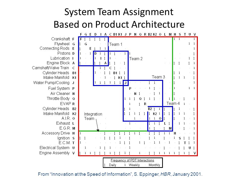 System Team Assignment Based on Product Architecture From Innovation at the Speed of Information, S.