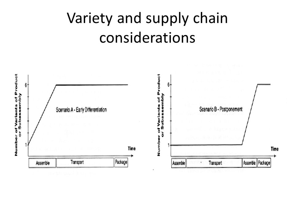 Variety and supply chain considerations