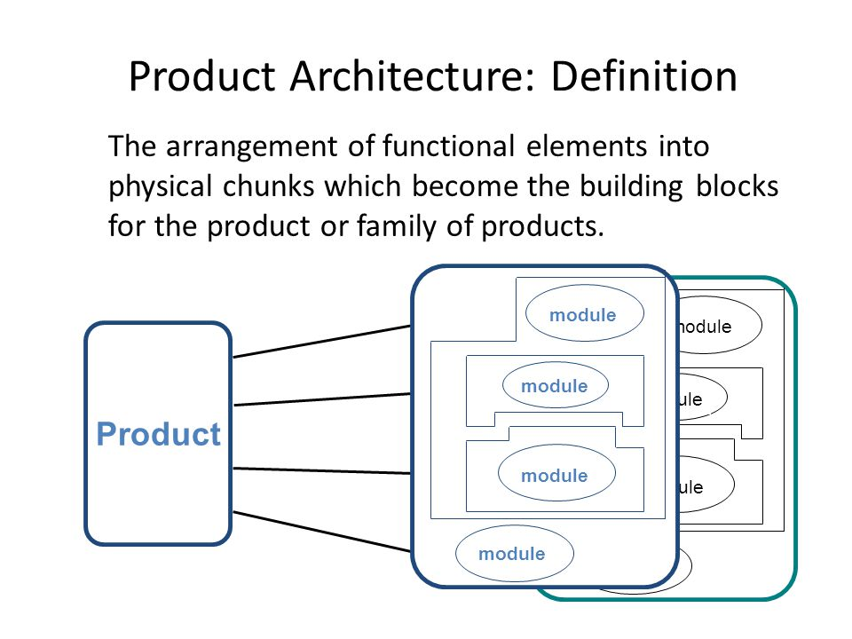 Product Architecture: Definition The arrangement of functional elements into physical chunks which become the building blocks for the product or family of products.
