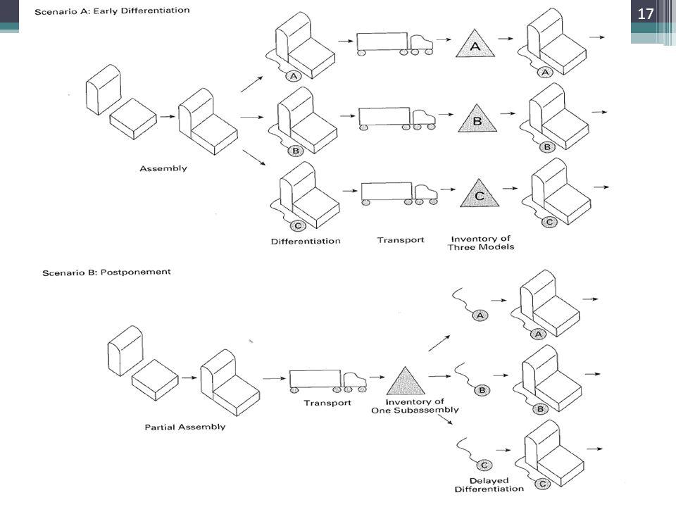 Figure 9.10 17