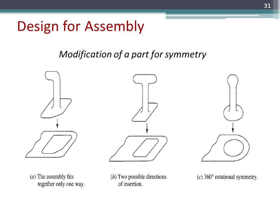 Modification of a part for symmetry Design for Assembly 31