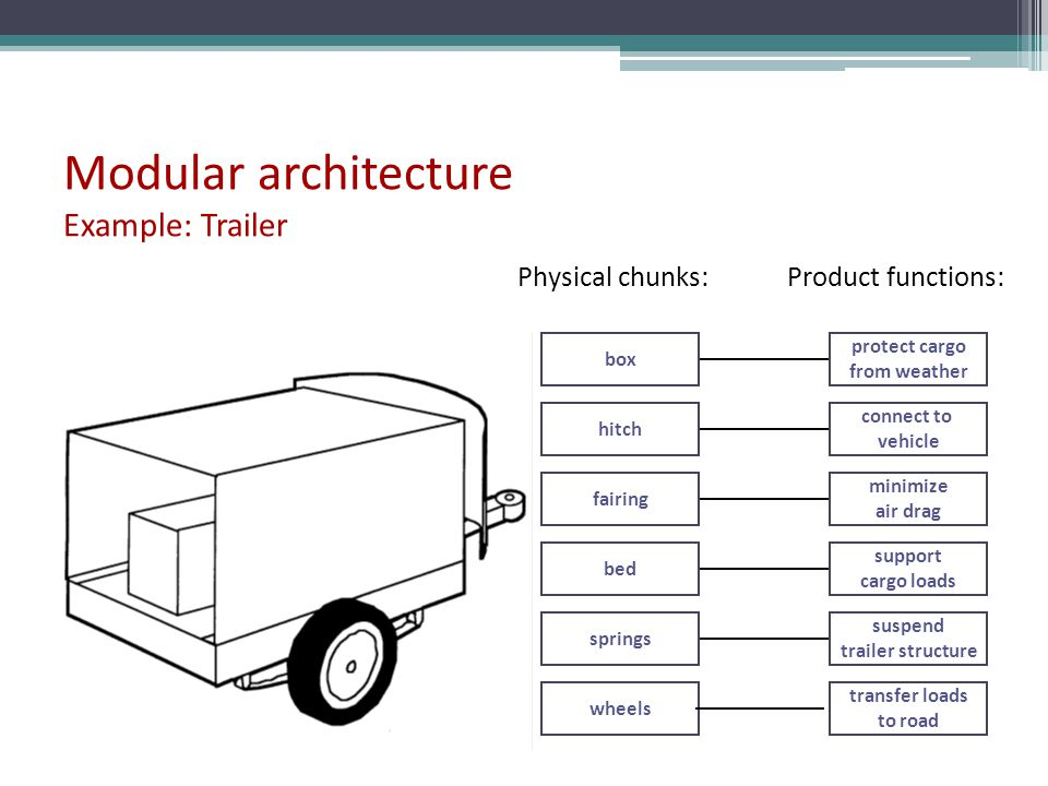 Modular architecture Example: Trailer box hitch fairing bed springs wheels protect cargo from weather connect to vehicle minimize air drag support car