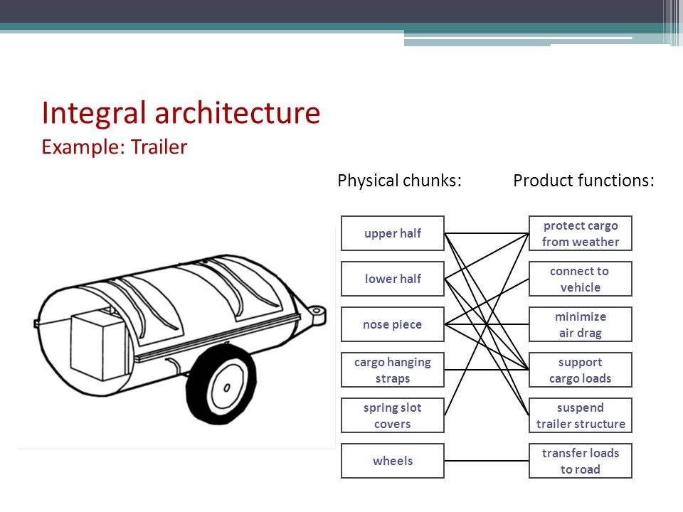 Integral architecture Example: Trailer upper half lower half nose piece cargo hanging straps spring slot covers wheels protect cargo from weather conn