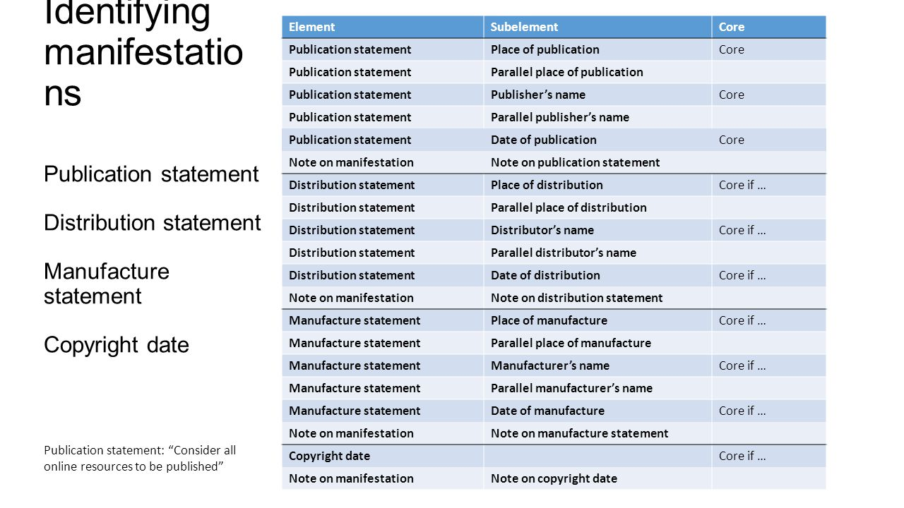 Identifying manifestatio ns Publication statement Distribution statement Manufacture statement Copyright date ElementSubelementCore Publication statementPlace of publicationCore Publication statementParallel place of publication Publication statementPublishers nameCore Publication statementParallel publishers name Publication statementDate of publicationCore Note on manifestationNote on publication statement Distribution statementPlace of distributionCore if … Distribution statementParallel place of distribution Distribution statementDistributors nameCore if … Distribution statementParallel distributors name Distribution statementDate of distributionCore if … Note on manifestationNote on distribution statement Manufacture statementPlace of manufactureCore if … Manufacture statementParallel place of manufacture Manufacture statementManufacturers nameCore if … Manufacture statementParallel manufacturers name Manufacture statementDate of manufactureCore if … Note on manifestationNote on manufacture statement Copyright dateCore if … Note on manifestationNote on copyright date Publication statement: Consider all online resources to be published