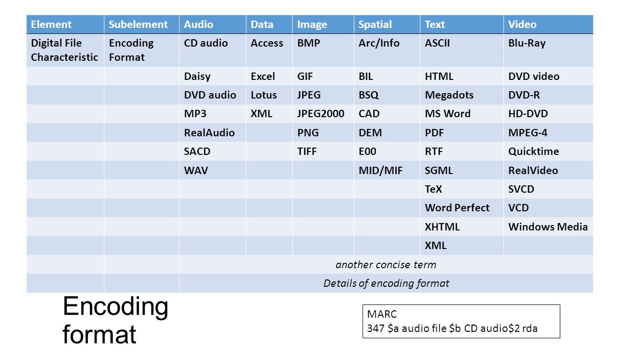 Encoding format ElementSubelementAudioDataImageSpatialTextVideo Digital File Characteristic Encoding Format CD audioAccessBMPArc/InfoASCIIBlu-Ray DaisyExcelGIFBILHTMLDVD video DVD audioLotusJPEGBSQMegadotsDVD-R MP3XMLJPEG2000CADMS WordHD-DVD RealAudioPNGDEMPDFMPEG-4 SACDTIFFE00RTFQuicktime WAVMID/MIFSGMLRealVideo TeXSVCD Word PerfectVCD XHTMLWindows Media XML another concise term Details of encoding format MARC 347 $a audio file $b CD audio$2 rda