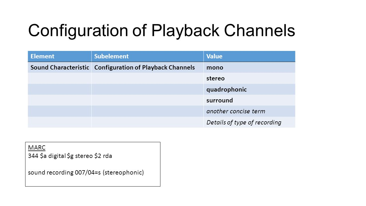 Configuration of Playback Channels ElementSubelementValue Sound CharacteristicConfiguration of Playback Channelsmono stereo quadrophonic surround another concise term Details of type of recording MARC 344 $a digital $g stereo $2 rda sound recording 007/04=s (stereophonic)