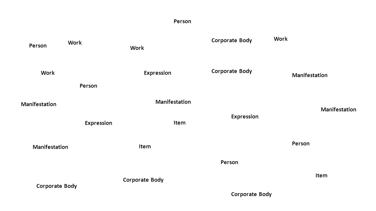 Work Expression Manifestation Item Person Corporate Body Manifestation