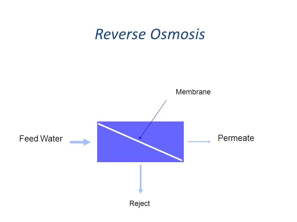 Feed Water Membrane Permeate Reject Reverse Osmosis