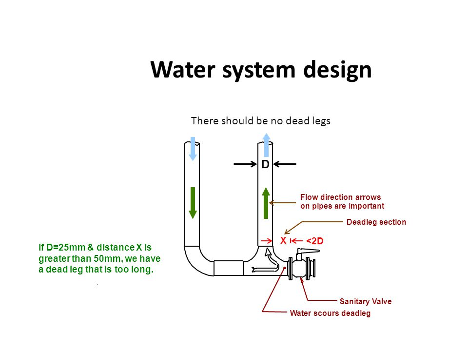 Water system design There should be no dead legs