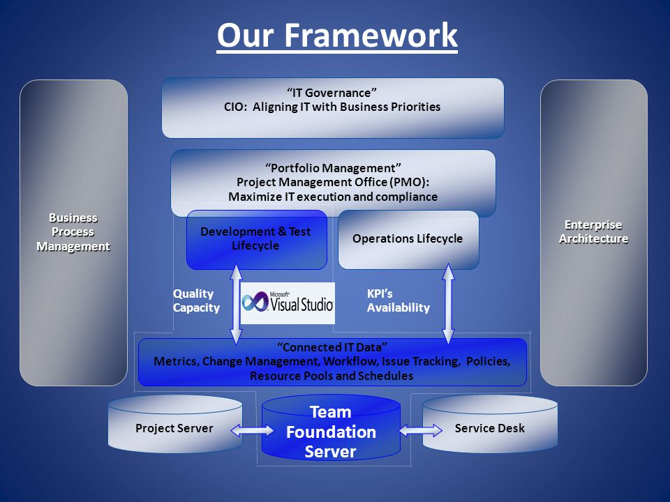 Our Framework Project Server IT Governance CIO: Aligning IT with Business Priorities Connected IT Data Metrics, Change Management, Workflow, Issue Tra