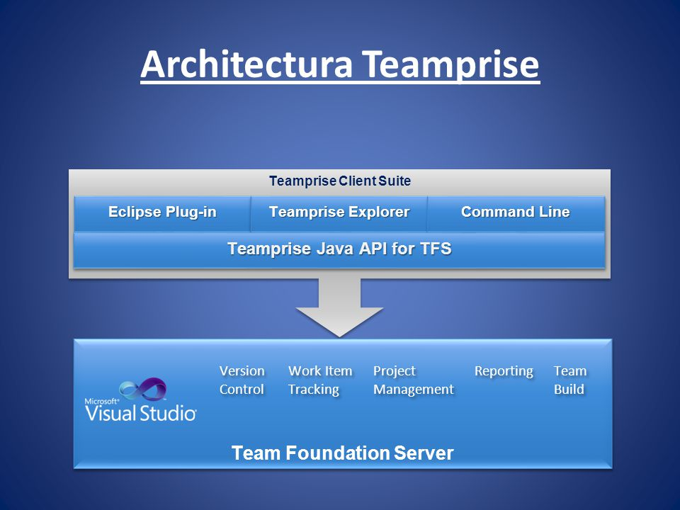 Architectura Teamprise Teamprise Client Suite Eclipse Plug-in Teamprise Explorer Command Line Teamprise Java API for TFS Team Foundation Server Projec