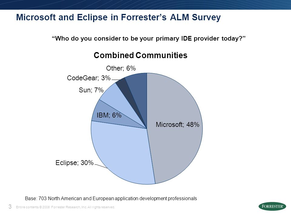 3 Entire contents © 2008 Forrester Research, Inc. All rights reserved. Microsoft and Eclipse in Forresters ALM Survey Base: 703 North American and Eur
