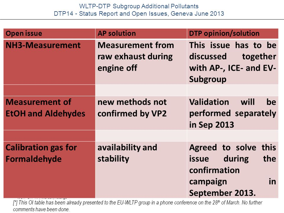 WLTP-DTP-AP, Mörsch/Astorga WLTP-DTP Subgroup Additional Pollutants DTP14 - Status Report and Open Issues, Geneva June 2013 closed issueAP solutionDTP opinion/solution Measurement of NO 2 bag/modal sampling of NO (DILUTED) Agreed N 2 O-Measurement (not sufficient results from VP2) Use data from industry programs to validate draft GTR QCL on NEDC QCL versus GC-ECD versus NDIR Axis cavity ringdown Agreed Issue Closed; Data may be validated this way LIST of OPEN & CLOSED ISSUES [*] [*] This OI table has been already presented to the EU-WLTP group in a phone conference on the 28 th of March.